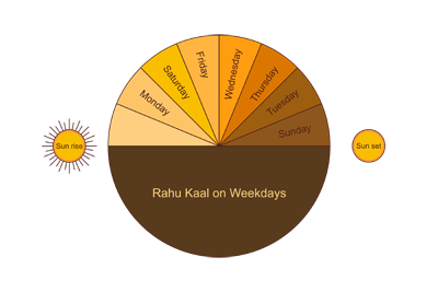 Rahu Kaal Timings