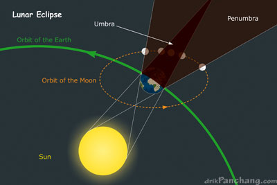 Lunareclipsediagramg annular solar eclipse diagram lunar eclipse illustration ccuart Image collections